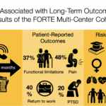 The Functional Outcomes and Recovery After Trauma Emergencies (FORTE)