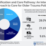 SUPERIOR SURGICAL AND TRAUMA CARE FOR SENIORS PATHWAY (SSTEP)